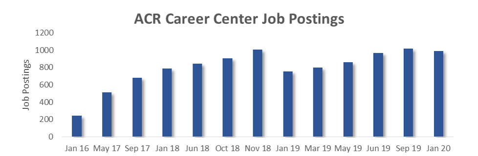 acr radiologist job postings graph